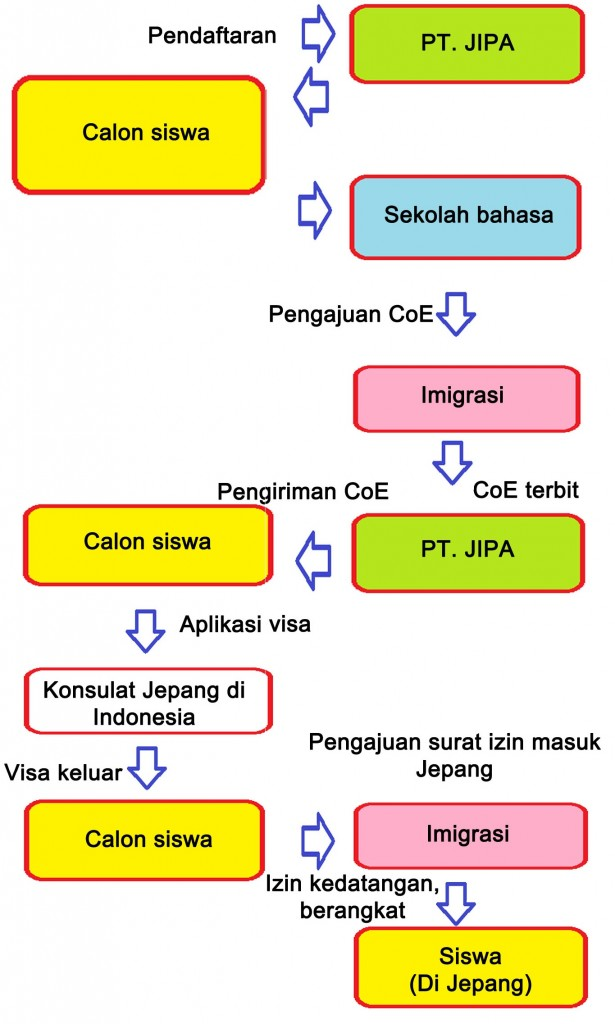 10 visa study